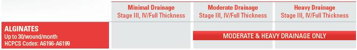 Calcium-Alginate-Section-of-Wound-Care-Guide